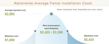 Estimate Fencing Cost by Modern Ideas Wood Cost Easy Wood Pellet Heatingpricing And How To