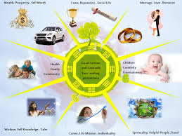 what is feng shui all about home and life design loversiq