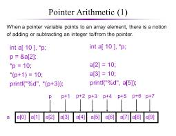 pointers pointer fundamentals when a variable is defined the