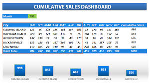 Excel Template Dashboard Create Sales Dashboard Free Excel Templates