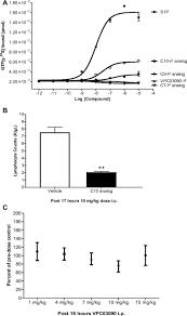 characterization of a sphingosine 1 phosphate receptor antagonist