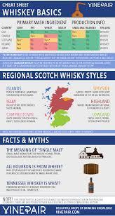 cheat sheet world whiskey scotch u0026 bourbon guide whisky