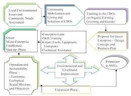 sustainability free full text environmental orientation of
