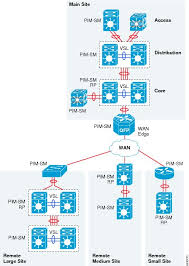 Home Lan Network Design Medium Enterprise Design Profile Reference Guide Medium