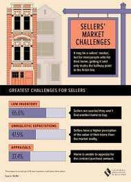 infographic california real estate market improvingthe sellers market challenges