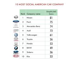 audi car company name 10 most social car