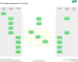 itil strategy management for it services it process wiki