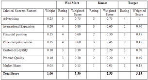 Cpm Matrix Template competitive profile matrix for wal mart