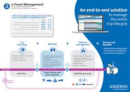 integrated solutions to ease the stress levels of travel managers