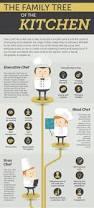 modern kitchen brigade definition restaurant kitchen hierarchy interior design