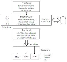software architektur argos softwarearchitektur argos systemtechnik