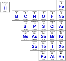 Nonmetals In The Periodic Table Periodic Table