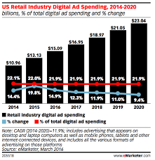 how much money was spent on amazon black friday 2014 2016 us digital marketing budgets statistics and trends smart