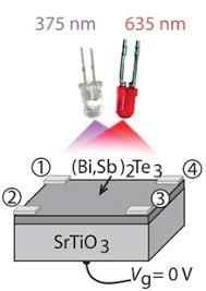 light controlled u0027quantum etch a sketch u0027 could lead to advanced