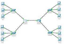 membuat jaringan lan dengan cisco packet tracer membuat jaringan wan dengan cisco packet tracer gudang ilmu