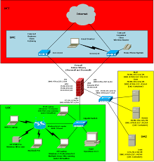 Linux Route Flags Shorewall And Multiple Internet Connections