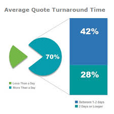 how much are delayed quoting and contracting processes costing you
