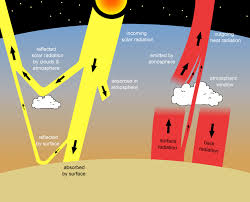 Interior Of The Earth For Class 7 Factors That Control Earth U0027s Temperature Earth Science