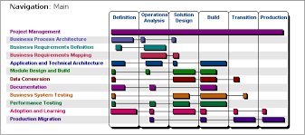 oracle a i m methodology documentation and their uses u2013 erp