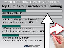 companies often derail it architectural plans