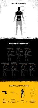 pubg damage chart pubg damage chart imgur