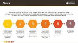trucking company premium powerpoint template u2013 slidestore