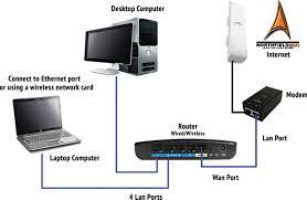 northfieldwifi high speed broadband internet northfield dundas