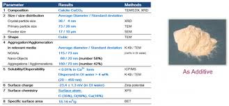 example 3 caco3 nanoparticle additive in milk technical data sheet