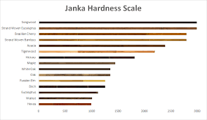 Hardwood Floor Hardness Hardwood Floor Hardness Chart Blitz