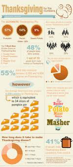 thanksgiving facts infographic