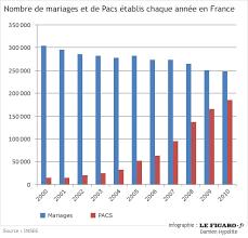 mariage pacs un million de pacsés en au 1er janvier 2010