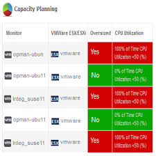 Storage Capacity Planning Spreadsheet by Capacity Planning It Capacity Planning Reports Infrastructure