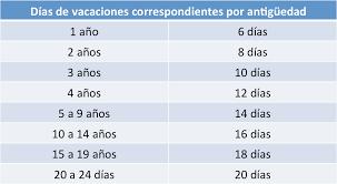 calculadora de salario diario integrado 2016 cómo se calcula la prima vacacional de los trabajadores mi propio