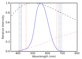 Incandescent Light Spectrum Spectral Extravaganza The Ultimate Light Do The Math