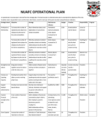 Free Business Plan Template Nz by Operating Plan Template Transition And Planning Operating Plan