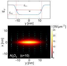 photonics free full text graphene plasmonic waveguides for mid