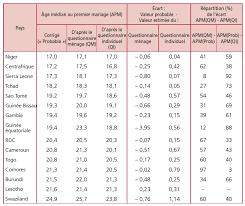 questionnaire mariage âge à l entrée en union des femmes en afrique les données des