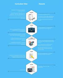 bio vs resume curriculum vitae cv vs resume difference between resume