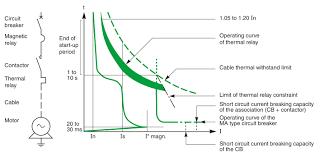 basic motor protection scheme circuit breaker contactor