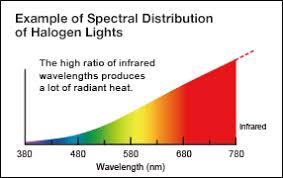 Incandescent Light Spectrum Diy Light Therapy Light Sunlight Simulation Sad Light