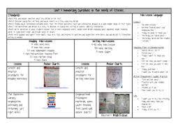 1st grade common core lesson plan template lesson plan templates