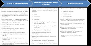 id framework u2013 a learning design studio