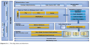 php fusion powered website faq 02big data application architecture