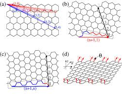 Zigzag Armchair Depth And Nonlocal Manipulation Of Quantum Spin Hall