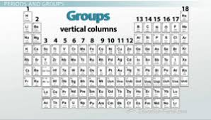 the periodic table properties of groups and periods video