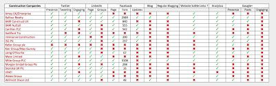 Social Media Analytics Spreadsheet by How The Top Uk Construction Companies Are Social Media