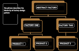 pattern java file defining factory patterns and its usage in java