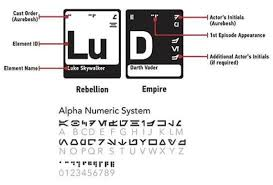 complex periodic table star wars episodes iv vi