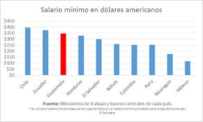 cuanto es salario minimo en mexico2016 el salario mínimo de guatemala es de los más altos y nuestros
