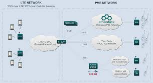 Wireless Home Network Design Proposal by Pstn Network Diagram Diagram Gallery Wiring Diagram
